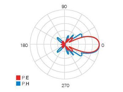 Televes DAT Boss LR antena, TFORCE, LTE  - 2