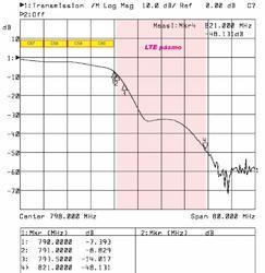 Alcad RB-609, filtr 0-790 MHz - 2
