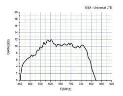 Anténa GoSat GSA-21LTE - 2