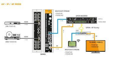 563852 IP streamer pro 2x HDMI(HDTV), HDMI/ IP - DVB-T/ C modulátor, T0X  - 2