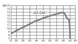 Alcad MX-046 anténa UHF, kanál 21-60, G=15 dB, LTE  - 2