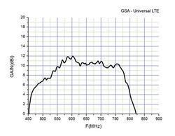 Anténa GoSat GSA - Universal LTE - 3