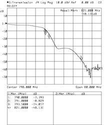 Alcad RB-609, filtr 0-790 MHz - 3