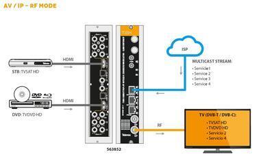563852 IP streamer pro 2x HDMI(HDTV), HDMI/ IP - DVB-T/ C modulátor, T0X  - 3