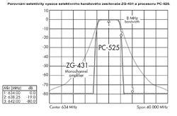 Alcad PC-526 - 3