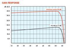 RHOMBUS active_ anténa UHF, pasivní/aktivní, kanál 21-60, LTE, 17/34 dBi - 4