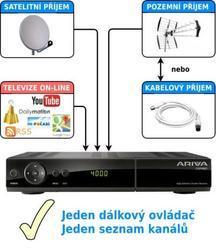 FERGUSON ARIVA 253 Combo, CA, CI, PVR Ready, HD, DVB-T/T2/C/S/S2 - 4